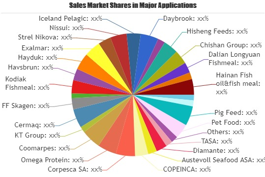 Defatted Fish Meal Market to Witness Huge Growth by 2026: TASA, Diamante, Austevoll Seafood